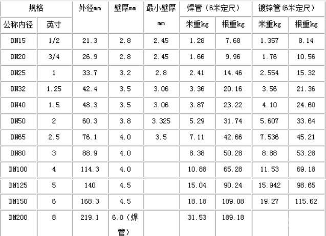 钢管理论重量表大全 常用钢管规格型号表