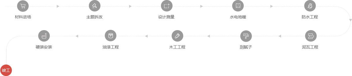 Beplay最新安卓版下载施工流程图